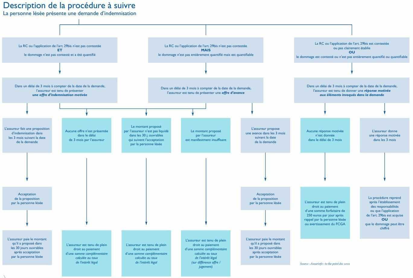 Demande d'indemnisation 4ème directive