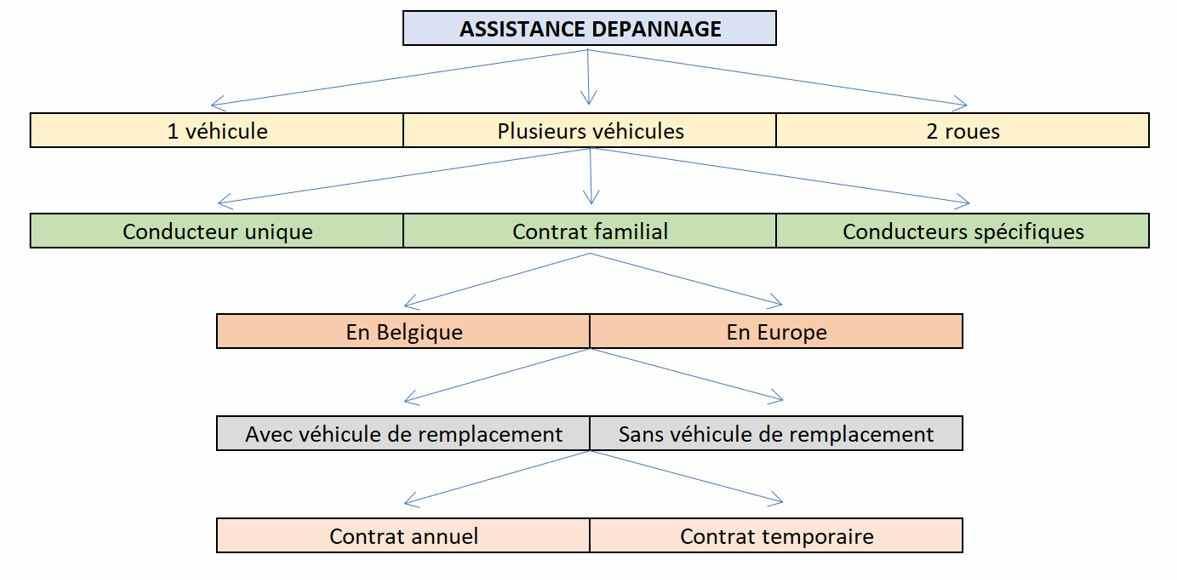 guide assistance auto