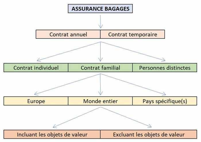 critères de choix assurance bagages