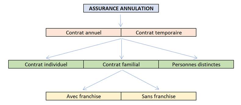 choisir-assurance-annulation-voyage